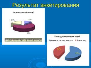 Результат анкетирования