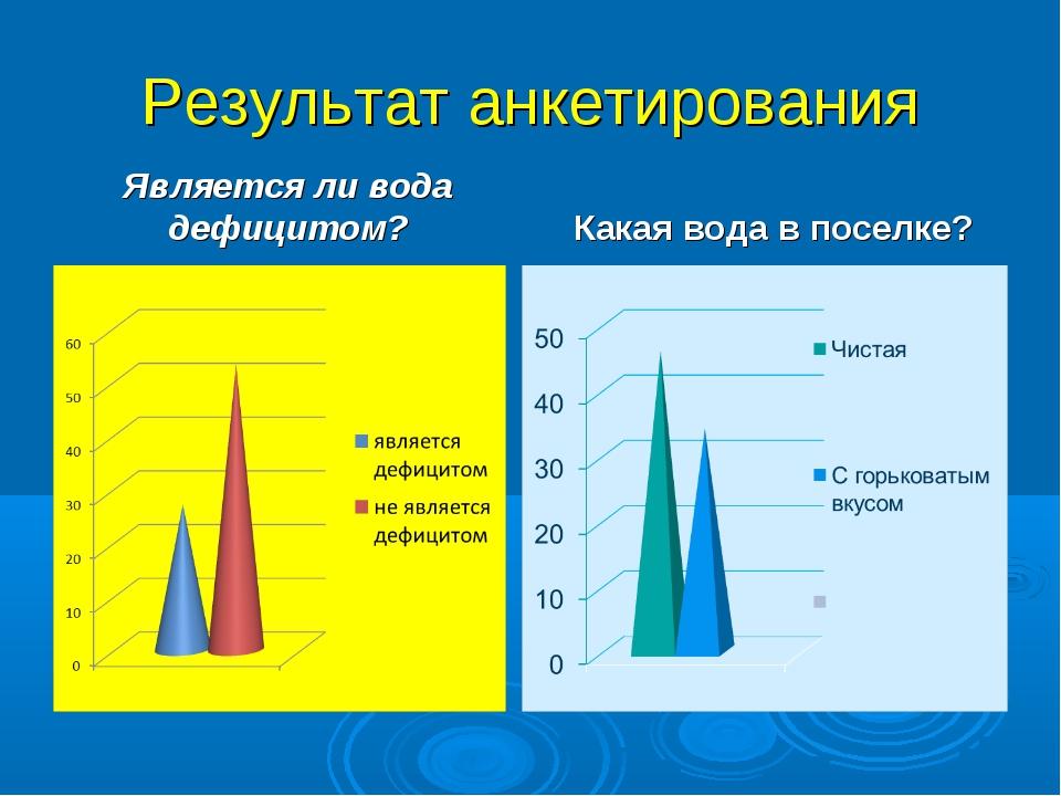 Результат анкетирования Является ли вода дефицитом? Какая вода в поселке?