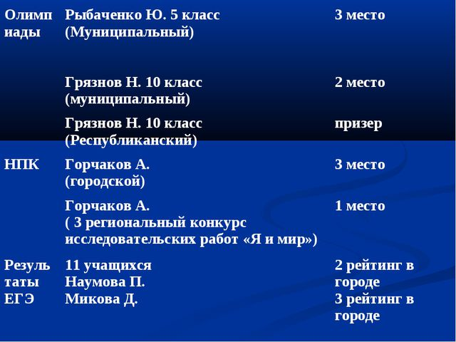 ОлимпиадыРыбаченко Ю. 5 класс (Муниципальный)3 место Грязнов Н. 10 класс (...