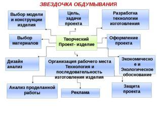ЗВЕЗДОЧКА ОБДУМЫВАНИЯ Выбор модели и конструкции изделия Цель, задачи проекта