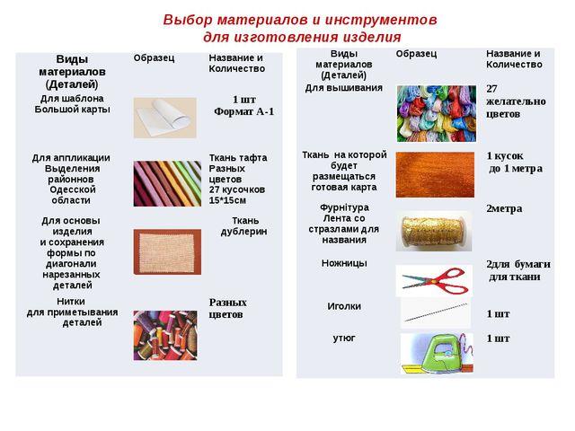 Выбор материалов и инструментов для изготовления изделия Виды материалов (Дет...