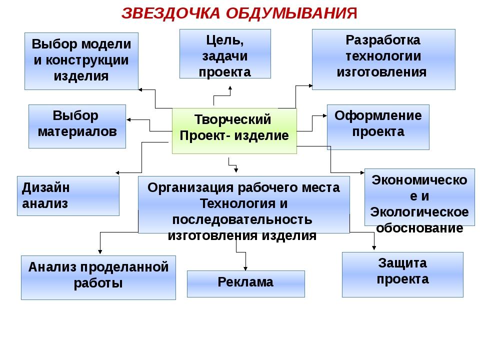 ЗВЕЗДОЧКА ОБДУМЫВАНИЯ Выбор модели и конструкции изделия Цель, задачи проекта...