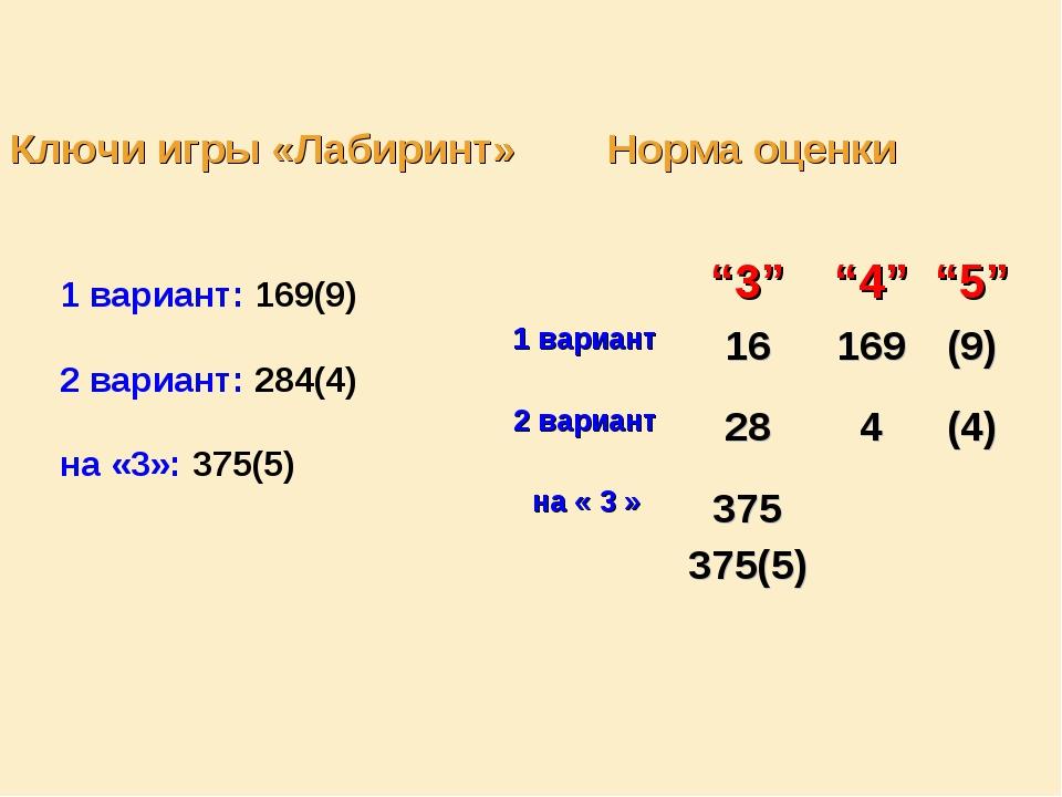 Ключи игры «Лабиринт» Норма оценки 1 вариант: 169(9) 2 вариант: 284(4) на «3»...