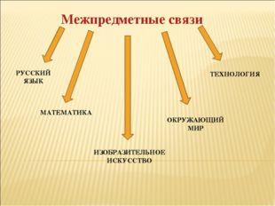 Межпредметные связи РУССКИЙ ЯЗЫК МАТЕМАТИКА ИЗОБРАЗИТЕЛЬНОЕ ИСКУССТВО ОКРУЖАЮ