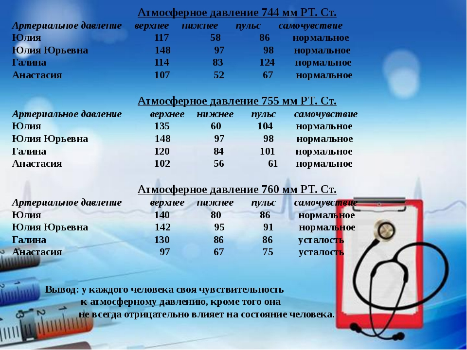 Атмосферное давление 744 мм РТ. Ст. Артериальное давление верхнее нижнее пул...
