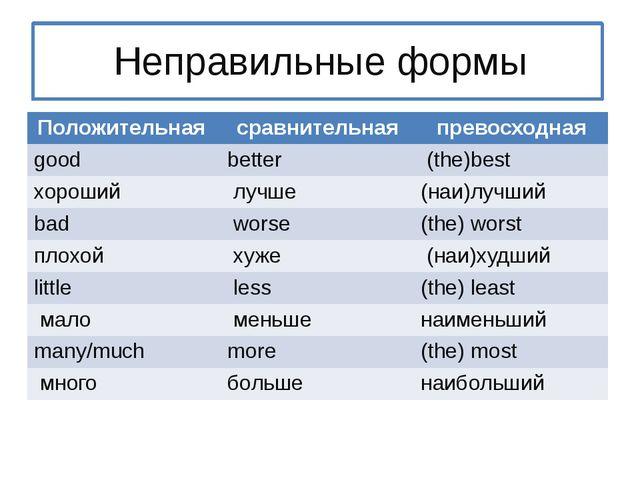 Неправильные формы Положительная сравнительная превосходная good better (the...