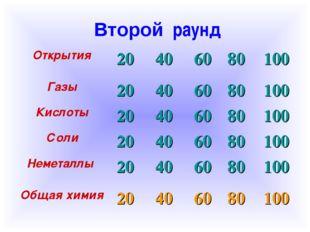 Второй раунд Открытия 20406080100 Газы20406080100 Кислоты204060