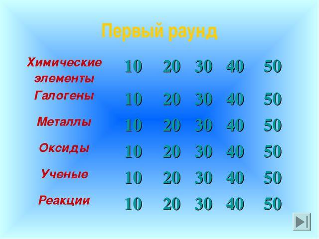 Первый раунд Химические элементы1020304050 Галогены1020304050 Метал...