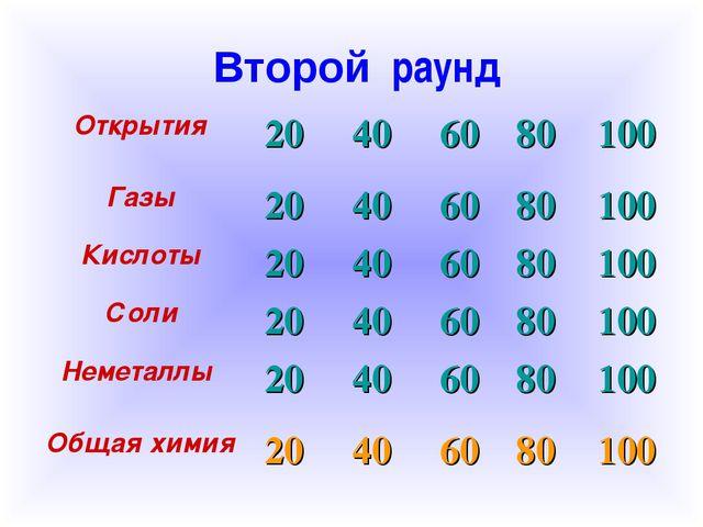 Второй раунд Открытия 20406080100 Газы20406080100 Кислоты204060...