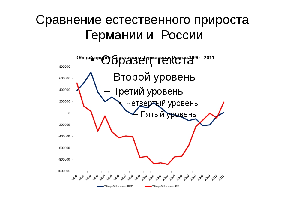 Сравнение естественного прироста Германии и России