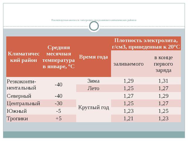 Рекомендуемая плотность электролита для различных климатических районов Клим...