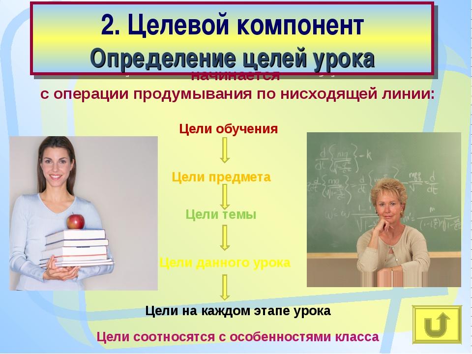 2. Целевой компонент Определение целей урока Цели обучения начинается с опера...