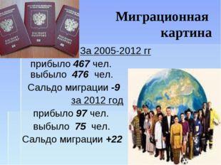 Миграционная картина За 2005-2012 гг прибыло 467 чел. выбыло 476 чел. Сальдо