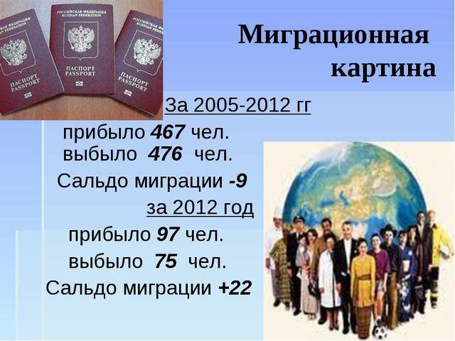Миграционная картина За 2005-2012 гг прибыло 467 чел. выбыло 476 чел. Сальдо...