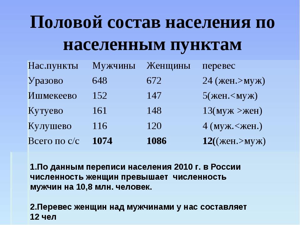 Половой состав населения по населенным пунктам 1.По данным переписи населения...
