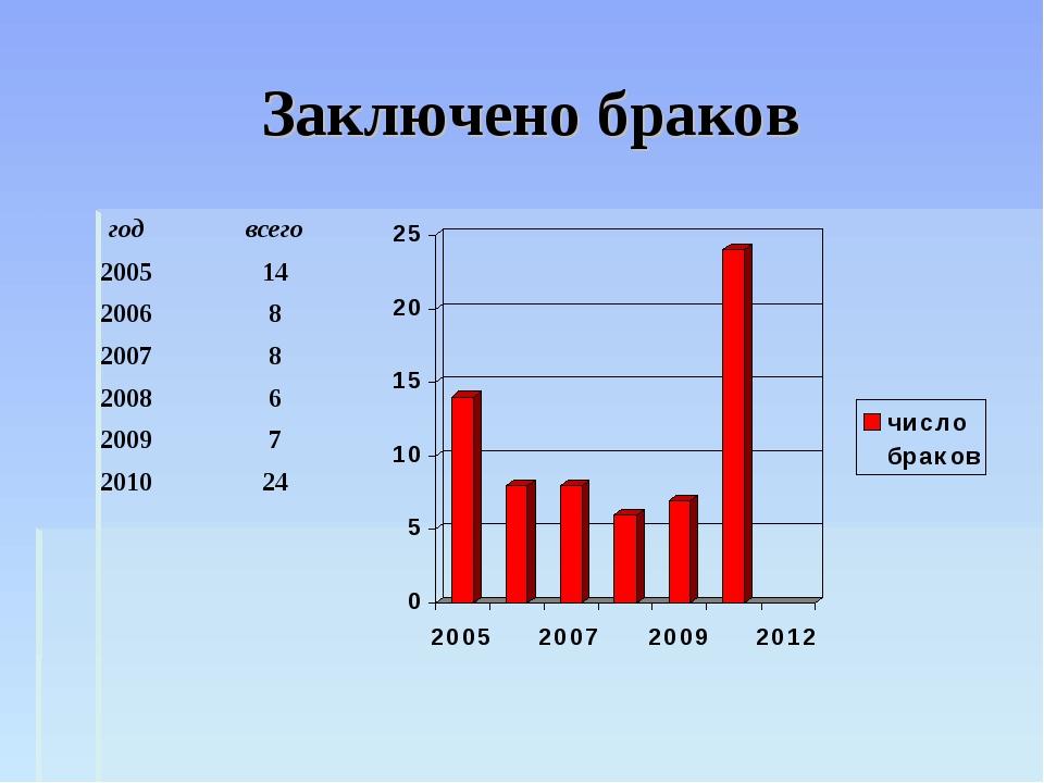 Заключено браков годвсего 200514 20068 20078 20086 20097 201024