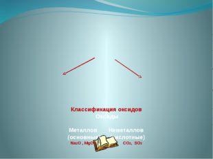Классификация оксидов Оксиды Металлов Неметаллов (основные) (кислотные) Na2O