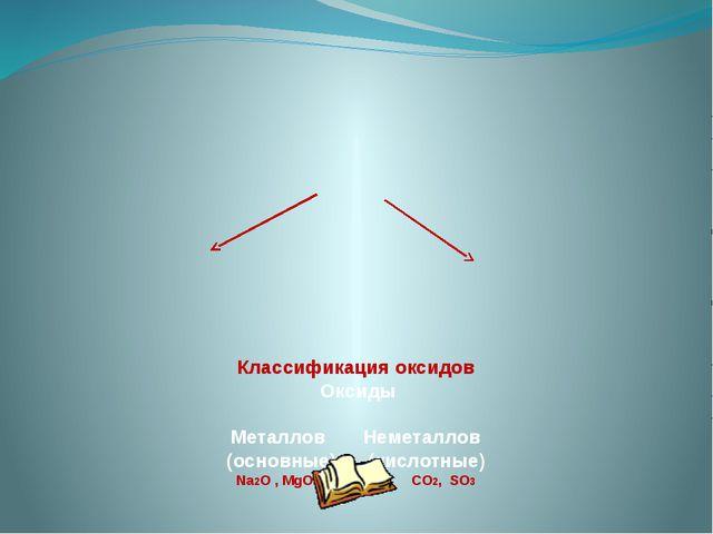 Классификация оксидов Оксиды Металлов Неметаллов (основные) (кислотные) Na2O...