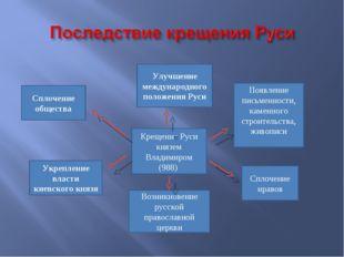 Крещение Руси князем Владимиром (988) Улучшение международного положения Руси