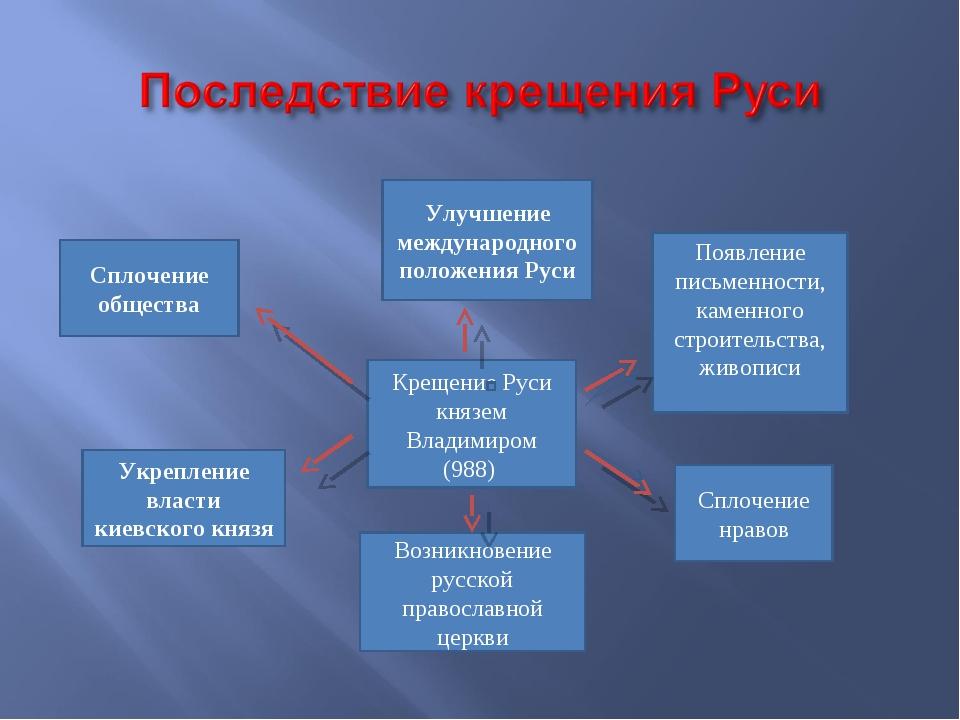 Крещение Руси князем Владимиром (988) Улучшение международного положения Руси...