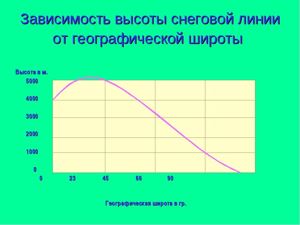 Зависимость высоты снеговой линии от географической широты Высота в м. 5000 4...