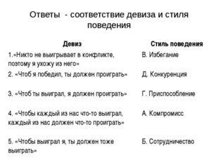 Ответы - соответствие девиза и стиля поведения Девиз Стиль поведения 1.«Никт