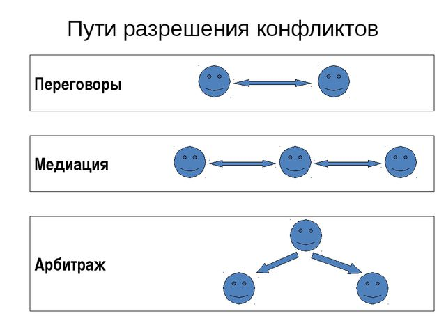 Пути разрешения конфликтов Переговоры Медиация Арбитраж