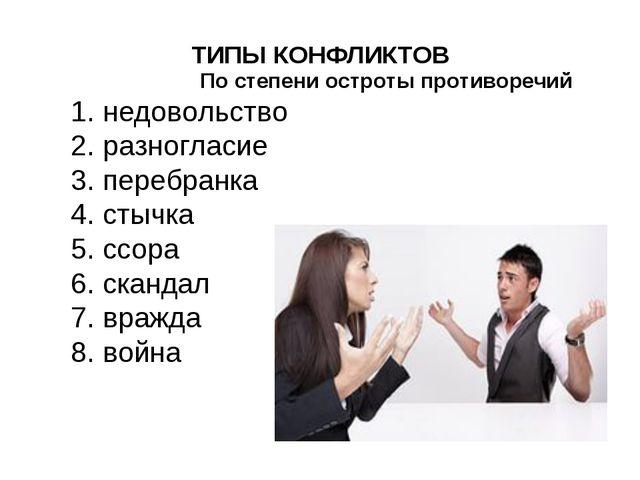 ТИПЫ КОНФЛИКТОВ По степени остроты противоречий недовольство разногласие пер...
