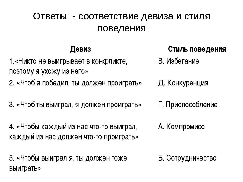 Ответы - соответствие девиза и стиля поведения Девиз Стиль поведения 1.«Никт...