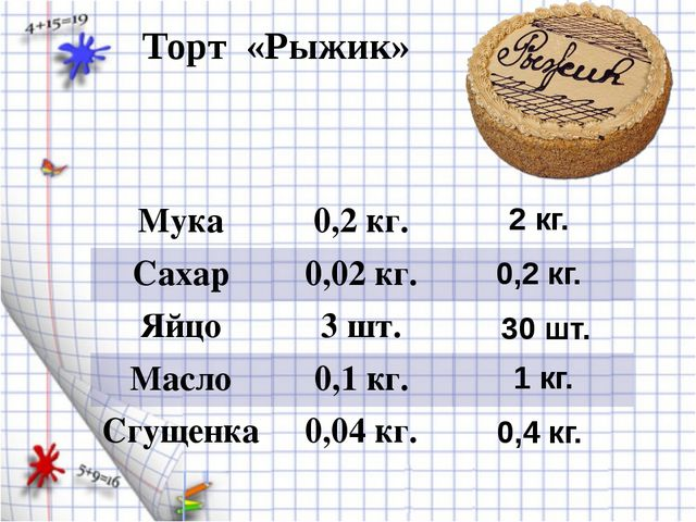 Торт «Рыжик» 30 шт. 1 кг. 2 кг. 0,2 кг. 0,4 кг. Мука 0,2 кг. Сахар 0,02 кг. Я...