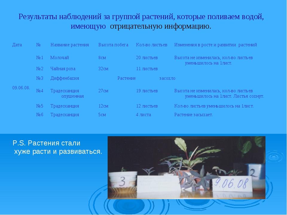 Результаты наблюдений за группой растений, которые поливаем водой, имеющую от...
