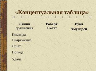 «Концептуальная таблица» Линии сравненияРоберт СкоттРуал Амундсен Команда