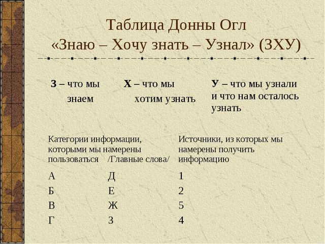 Таблица Донны Огл «Знаю – Хочу знать – Узнал» (ЗХУ) З – что мы знаемХ – что...