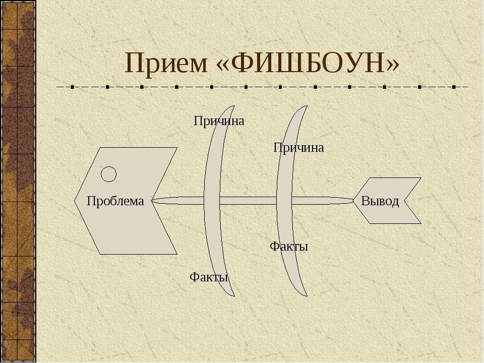 Прием «ФИШБОУН» Проблема Причина Причина Факты Факты Вывод