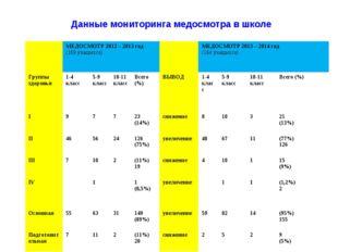 Данные мониторинга медосмотра в школе МЕДОСМОТР 2012 – 2013 год (169 учащих
