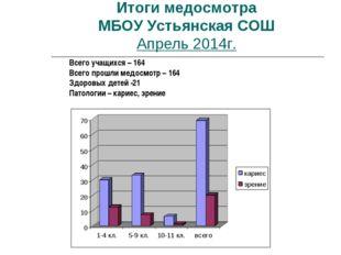 Итоги медосмотра МБОУ Устьянская СОШ Апрель 2014г. Всего учащихся – 164 Всего