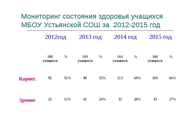 Мониторинг состояния здоровья учащихся МБОУ Устьянской СОШ за 2012-2015 год