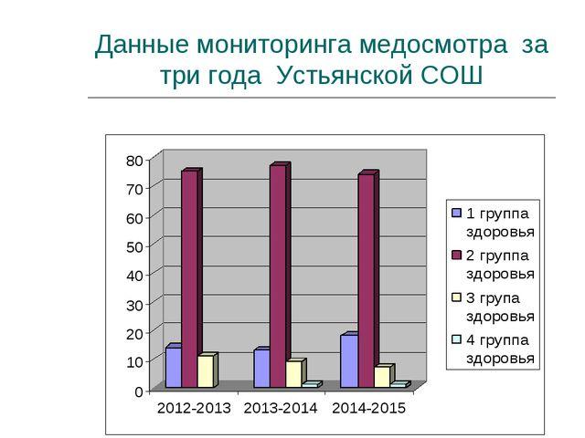 Данные мониторинга медосмотра за три года Устьянской СОШ