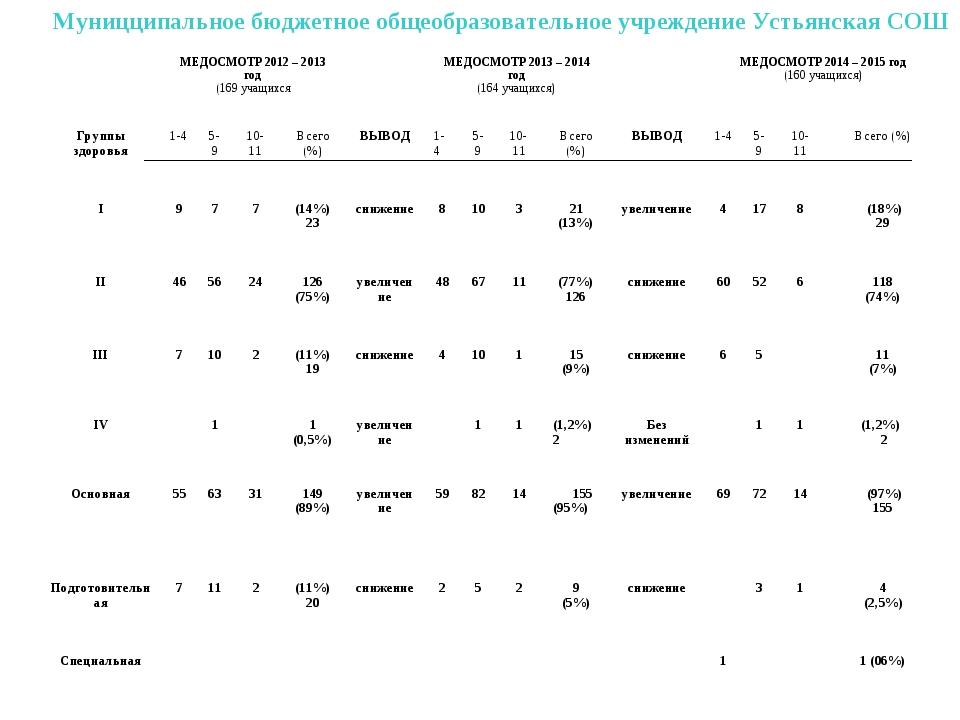 Муницципальное бюджетное общеобразовательное учреждение Устьянская СОШ МЕДОС...