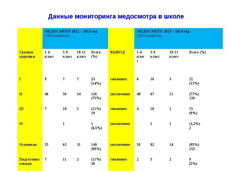 Данные мониторинга медосмотра в школе МЕДОСМОТР 2012 – 2013 год (169 учащих...