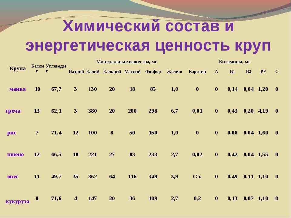 Химический состав и энергетическая ценность круп КрупаБелки г Углеводы г М...