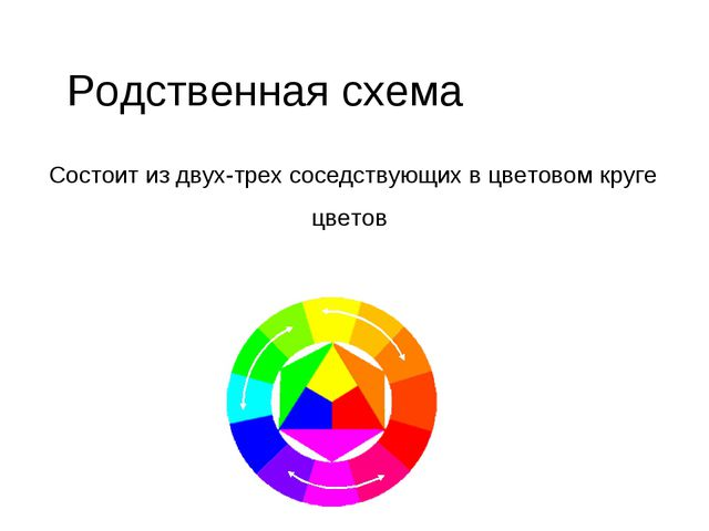 Родственная схема Состоит из двух-трех соседствующих в цветовом круге цветов
