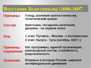 Восстание Болотникова (1606-1607 Причины Голод, усиление крепостничества, пол