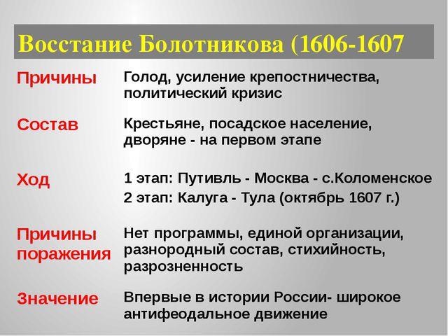 Восстание Болотникова (1606-1607 Причины Голод, усиление крепостничества, пол...