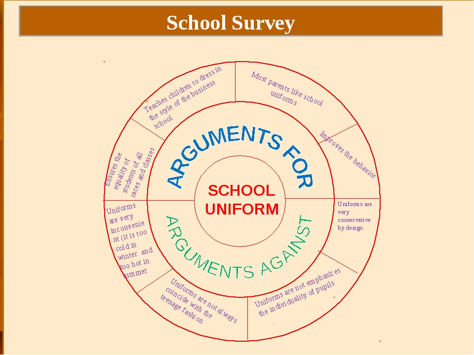 SCHOOL UNIFORM School Survey Teaches children to dress in the style of the bu...