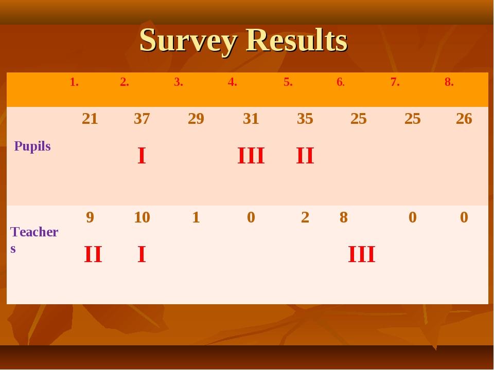 Survey Results Pupils Teachers 1. 2. 3. 4. 5. 6. 7. 8. 21 37 I 29...