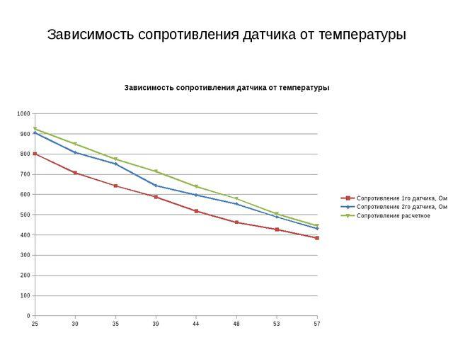 Зависимость сопротивления датчика от температуры