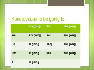 Конструкция to be going to.. I am going we are going You are going You are go