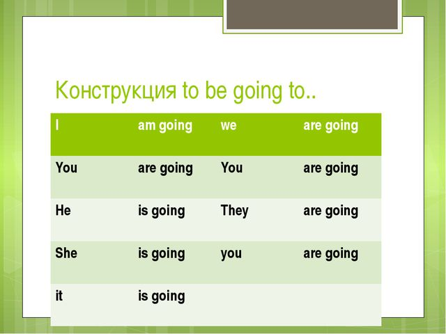 Конструкция to be going to.. I am going we are going You are going You are go...