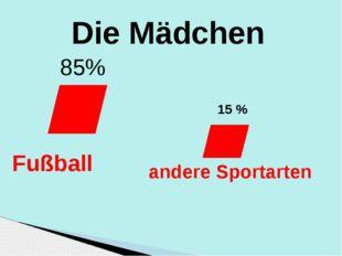 Die Mädchen 85% Fußball 15 % andere Sportarten